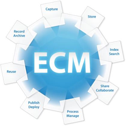 The Advantages of ECM Services